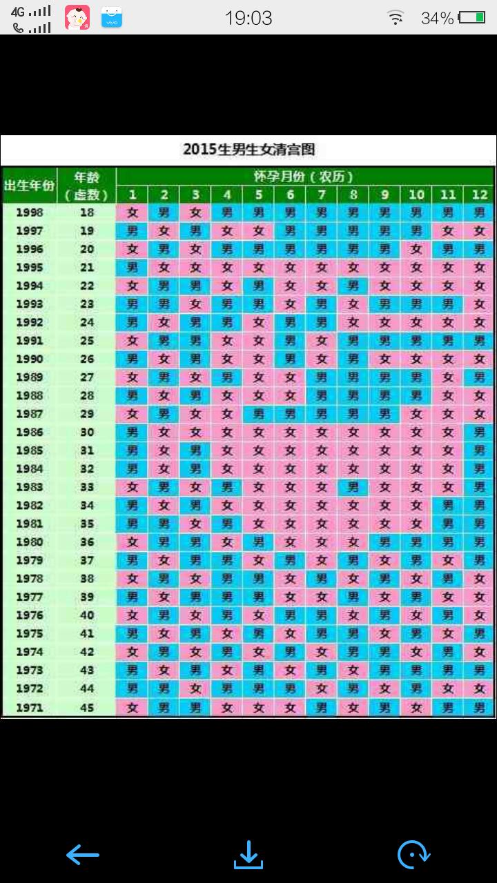 按清宫图算如何确定自己的虚岁.