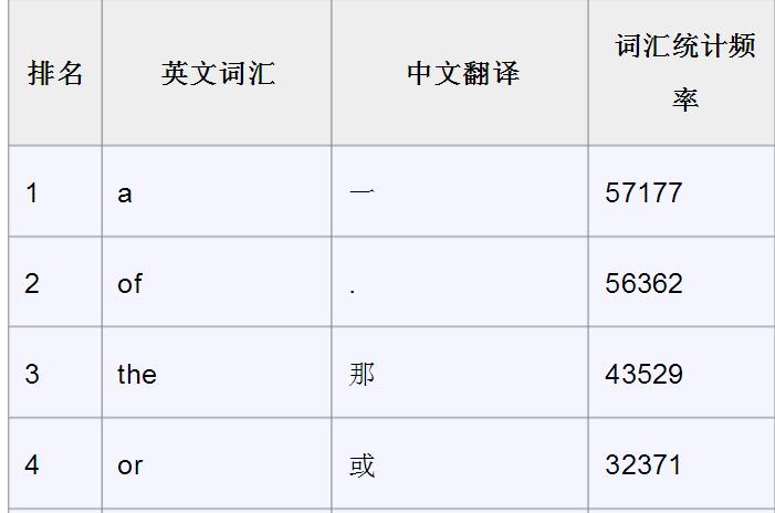 中文词频表
