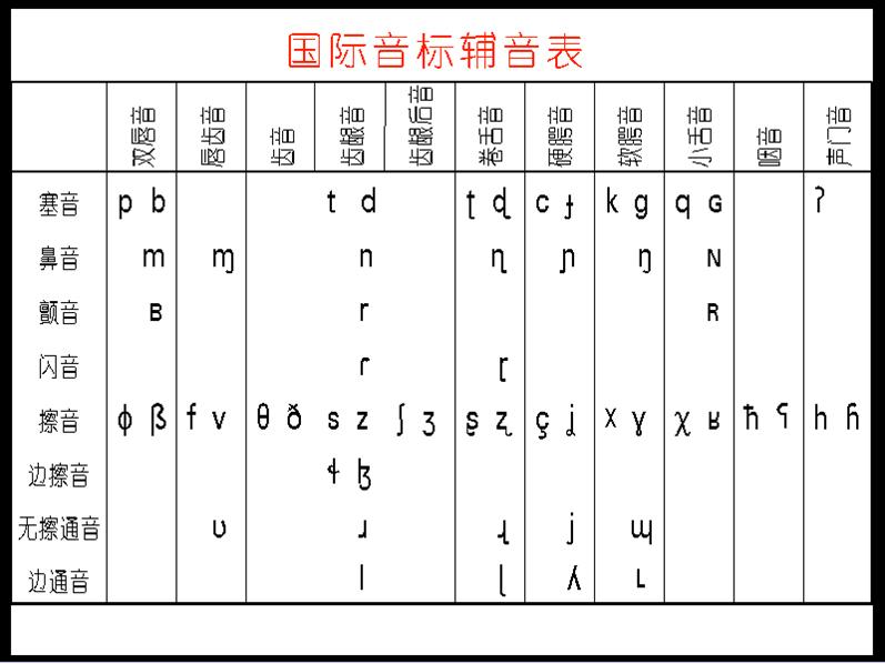 国际音标发音部位图【相关词_ 国际音标发音部位】