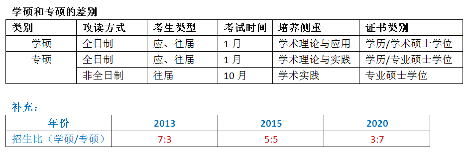 2019考研规划:认清专硕和学硕的11个区别