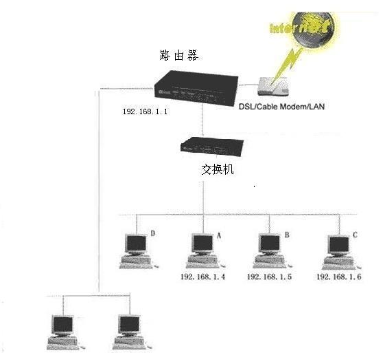 任妻交换_需要接交换机连接电脑就是一个局域网