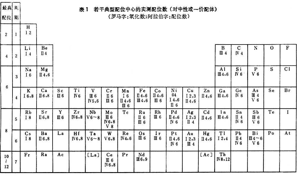 配体配离子