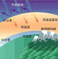同温层高度多少公里