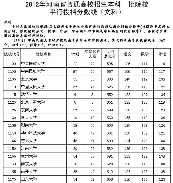 所以浙大在河南的录取分数线,文科:624.;理科:647