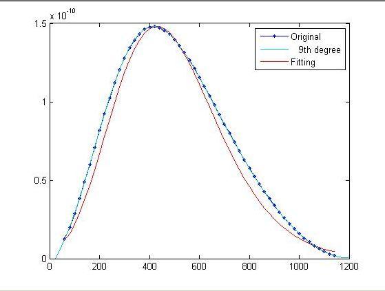 gamma函数_图中是用9阶多项式和gamma分布密度函数拟合的结果.