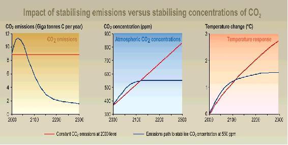排放清单是什么