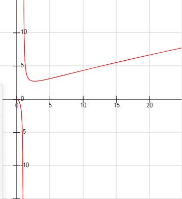 函数的图像比较