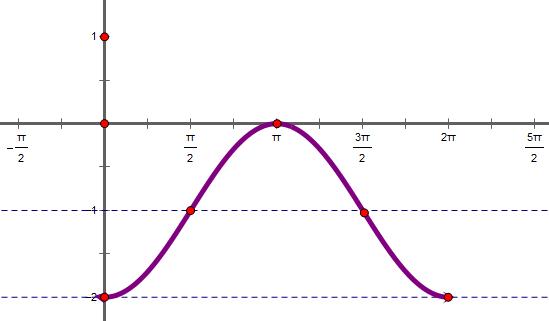 利用五点作图法做出下列函数的简图)y=-1-cosx(0≤x≤图片