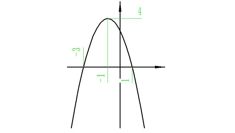 y_作y=-x平方-2x 3的函数图像