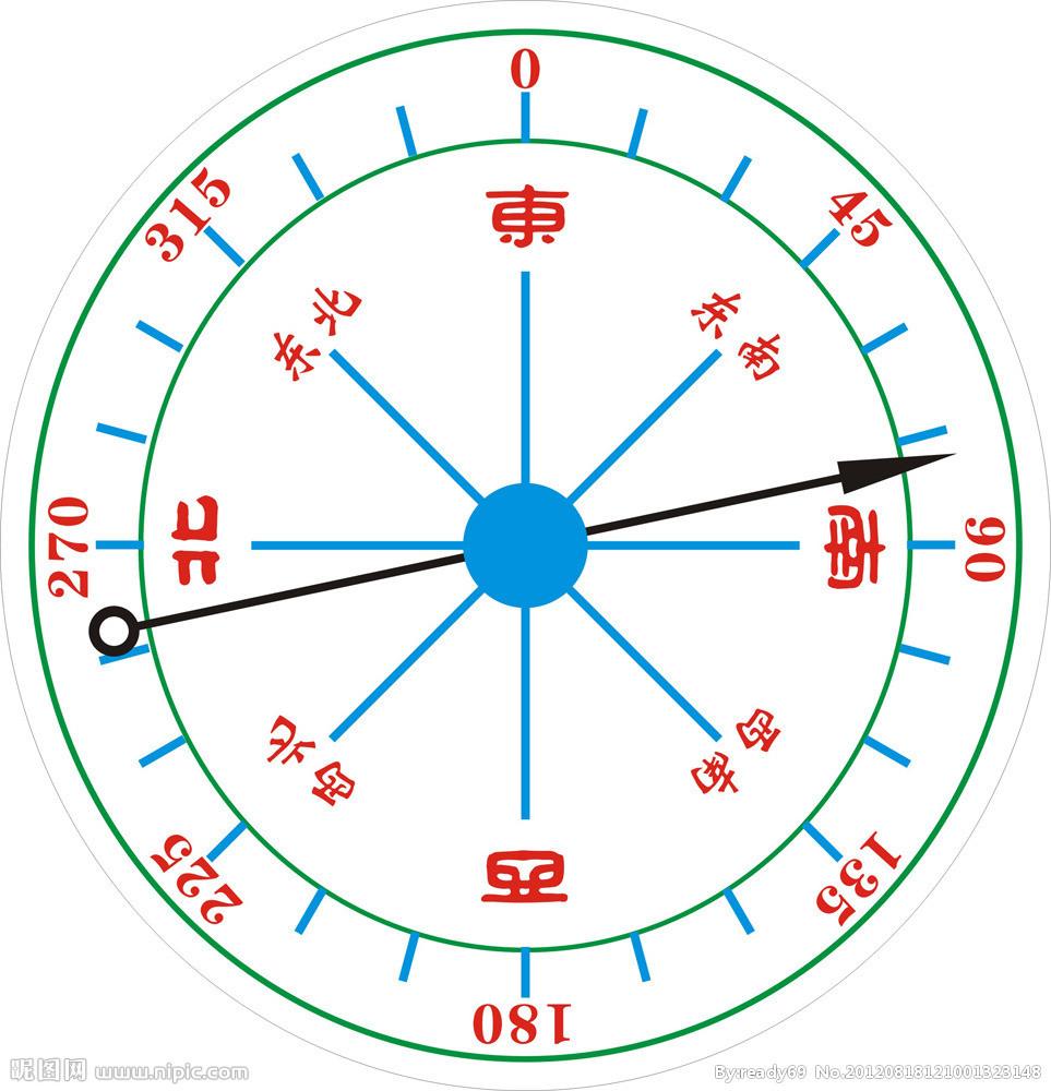 指南针 矢量图 指南针字母 怎么看高清图片