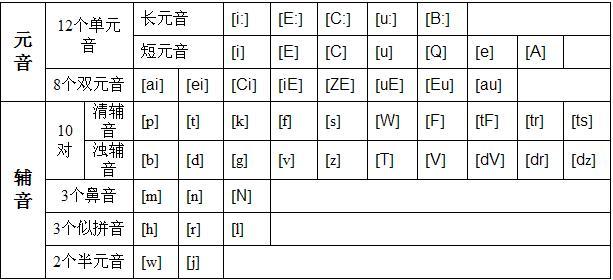 英语音标辅音表,要详细的表格!图片