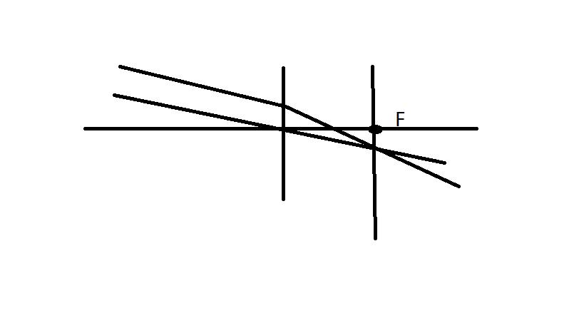 平行光线怎么画