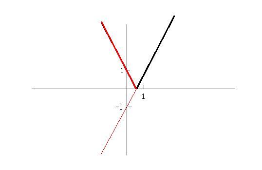 ?y_y=|2x-1|圖像怎么畫啊