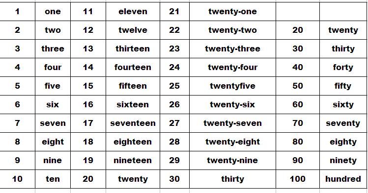 基数词口诀1到39