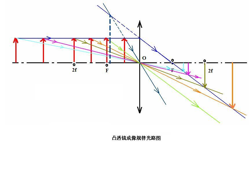 凸透镜成像规律图解_百度知道 : 中一 数学 : 数学