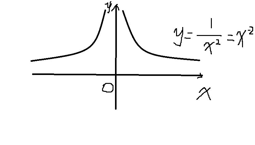 的x次方图像2的x次方图像e的x分之一次方图像