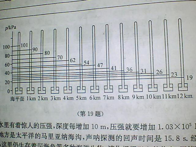由图还可分析出大气压随高度变化的特点有图片