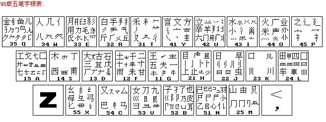 对于同一个字的输入编码会不同吗?; 五笔字型98版的字根表?; 98版
