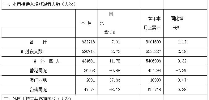 上海去日本旅游人数