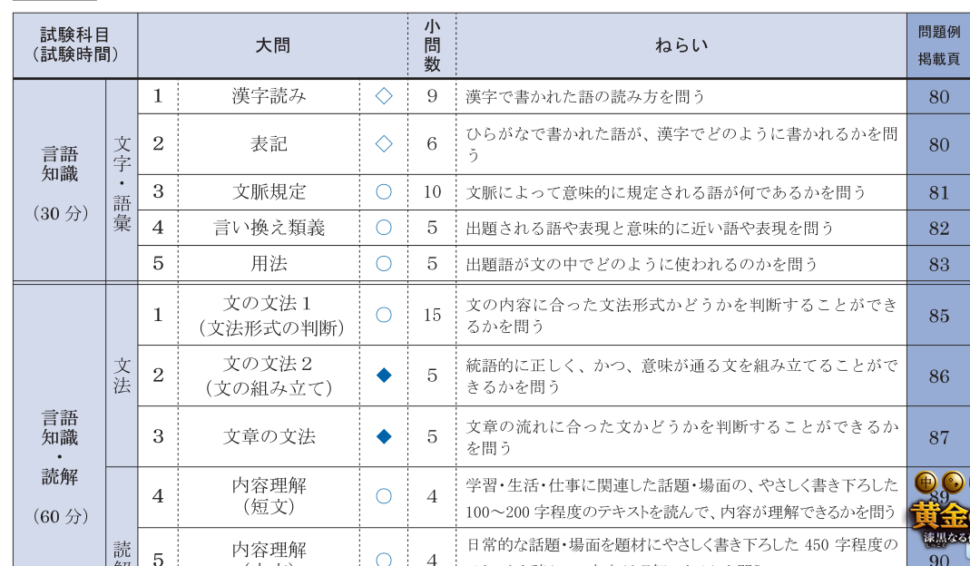 日语n4题型介绍