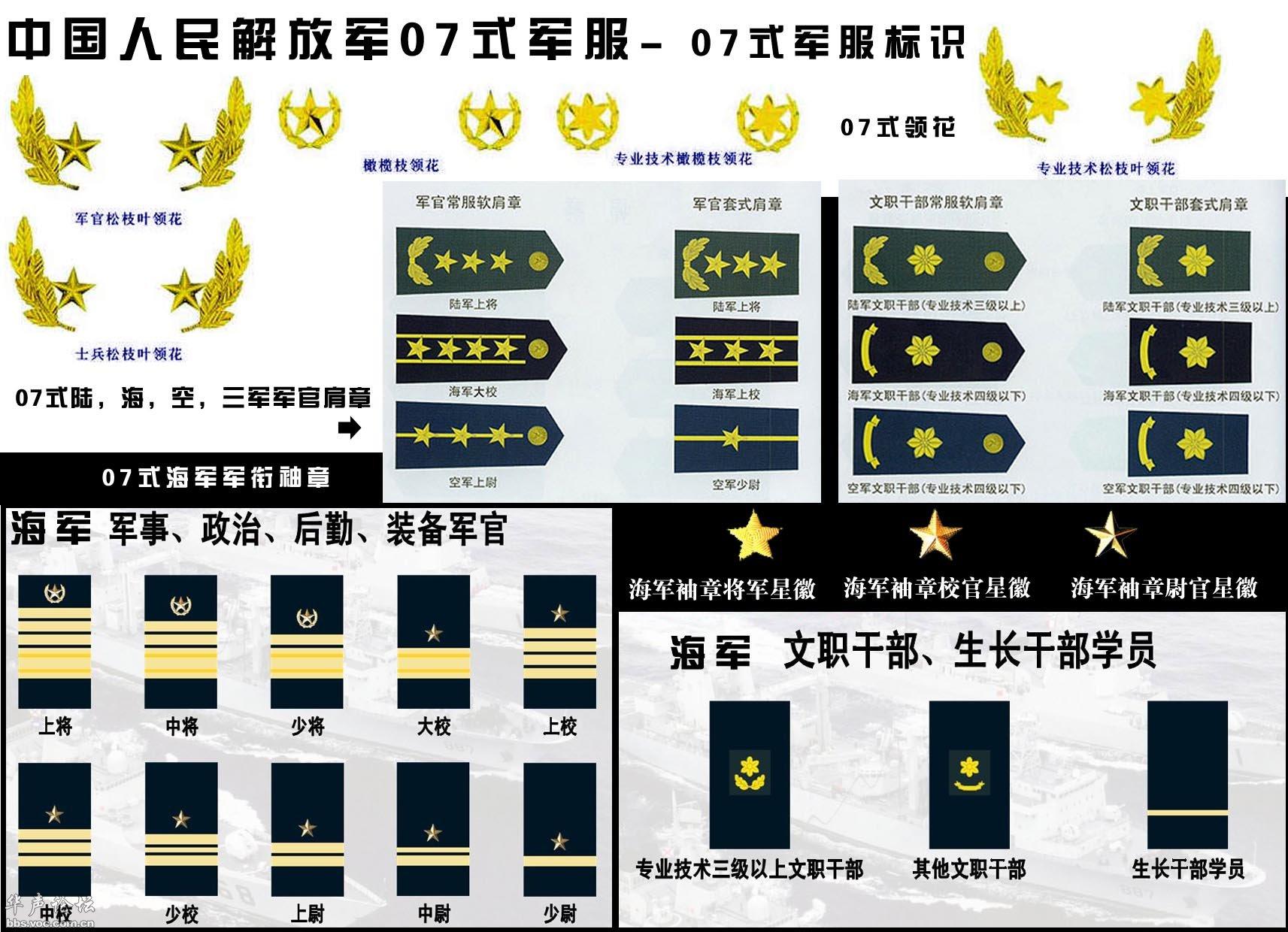 军衔等级排名从小到大_军衔等级肩章排列图片