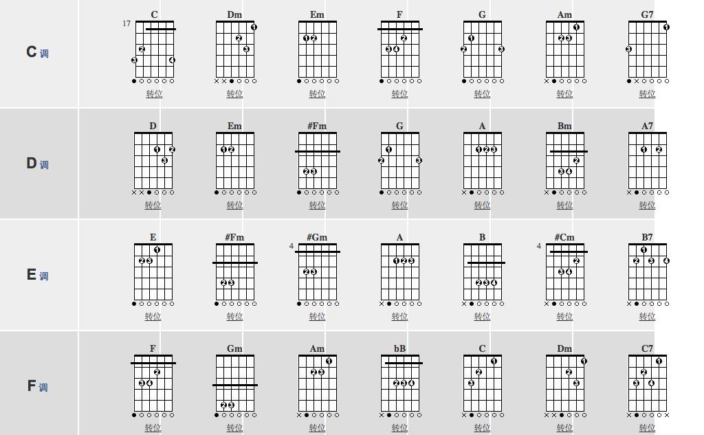 吉他和弦指法图右手该拨什么弦?图片