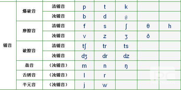 20:56 雨树零疯|来自:百度作业帮 48个国际音标表--中文谐音元音20个图片