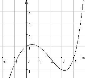 怎么证明函数有2个零点