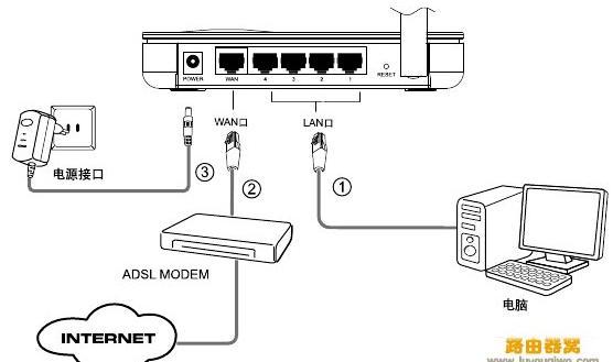 路由器当分支器使用如何设置