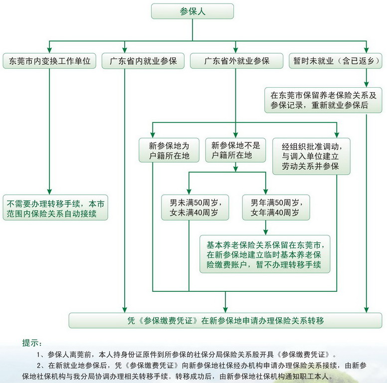 东莞新注册公司办理社保流程