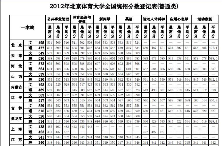 北体校花_2014北体分数线_北体 ...