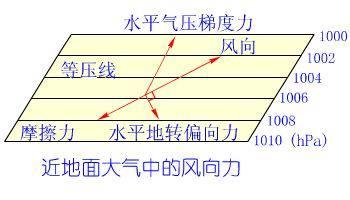 二近地面的风,会同时收到三个力的影响,一是水平气压梯度力,垂直于图片