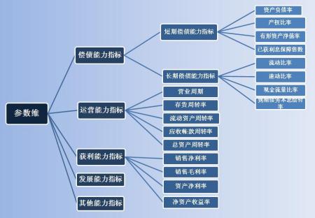 主要财务指标分析公式汇总图片