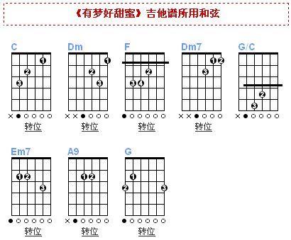 吉它c和弦指法图片