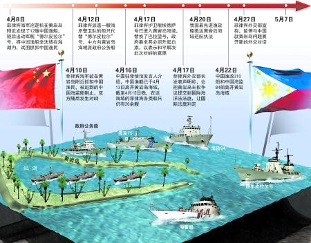 黄岩岛事件的四大焦点