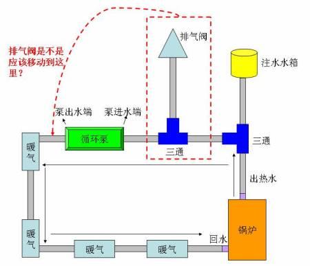 急求:家用暖气的排气阀和循环泵的安装位置?图片