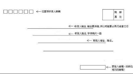 信封格式图片