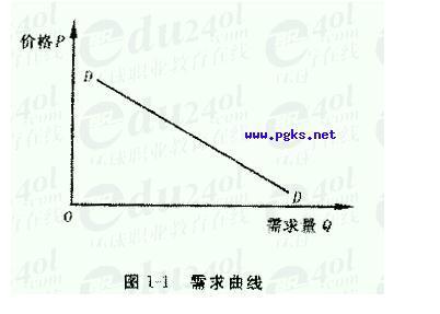 经济学问题:需求函数图片