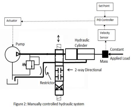 能不能详细解说一下液压传动的原理以这张图为例的话图片