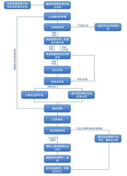 word如何画流程图图片