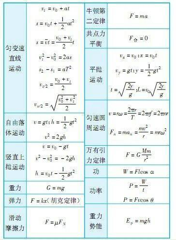 公式高中_高中及知识点总结[1-最详尽的物理汇总]儋州几所公式图片