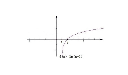 什么���\\y�*9�-_求图片2014-10-16 y=| ln|x| | 的图像是什么2014-12-16 y=x y=ln(x