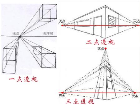 根据不同角度看物体,可分为一点透视,两点透视,和三点透视.图片