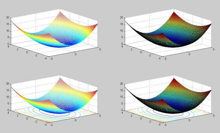 有关椺&$z~y�NY��&_matlab中,z=1/2*x^2 1/3*y^2,怎么绘三维图啊?
