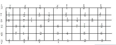 吉他 c大调15格常用音阶图 31 2010-05-25 求民谣 吉他 c调各个音阶在图片