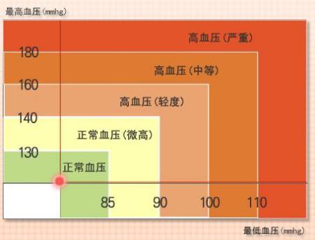 人体正常血压_正常人血压为什么会突然增高