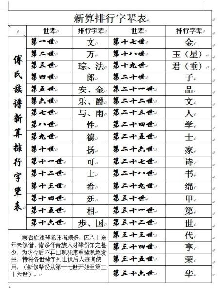 33 2010-11-04 开县傅氏家谱排行 15 2011-10-12 傅氏家谱的辈分是