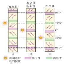 三圈环流形成三步走;; 随着太阳直射点向北移动; 气压带风带示意图图片