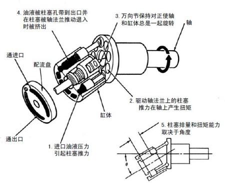 和直轴式的行走马达一样,也是通过对往复运 动的柱塞上施加高压的液压图片