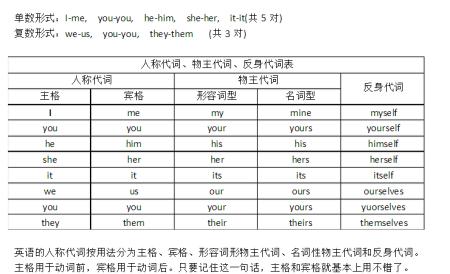 1,主格,句子的开头,宾格,句子的承受者,例如:王小明把韩梅梅打了.
